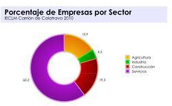 Porcentaje de Empresas por Sector