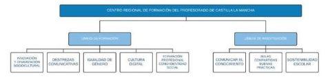 lineasformativasCRFP