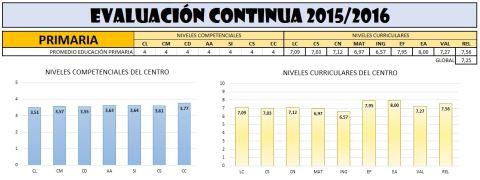Resumen de la Primera Evaluación 2015_16
